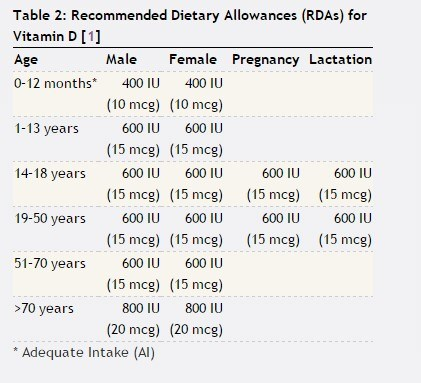 table with the Recommended Dietary Allowances (RDAs) for Vitamin D